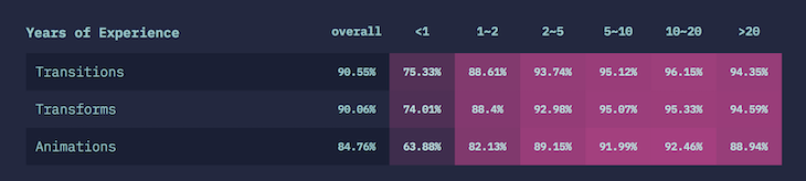 "Top CSS Animations and Transforms According to the ""State of CSS"" Survey"