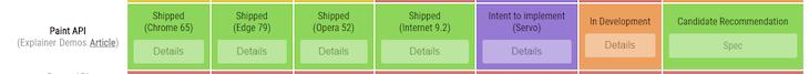 Houdini's Browser Compatibility