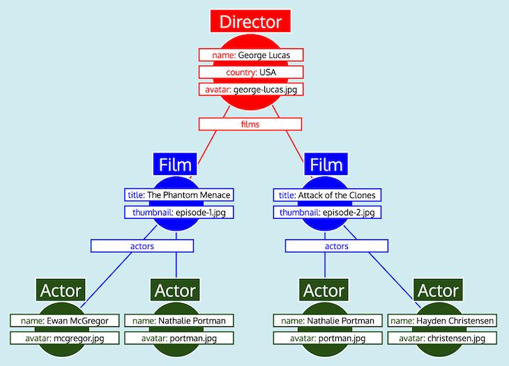 Featured Director Widget Graph