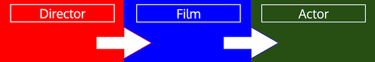 Featured Director Type Iterations