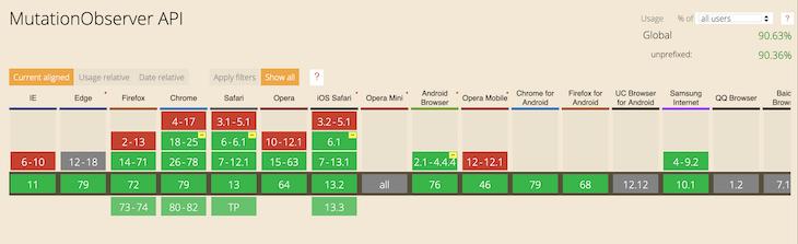 MutationObserver API Browser Support