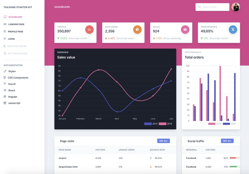 An example of the UI dashboard.