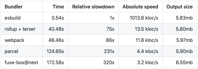 Benchmark Comparison of JavaScript Bundlers