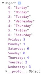 Days of the week specified using TypeScript enums.