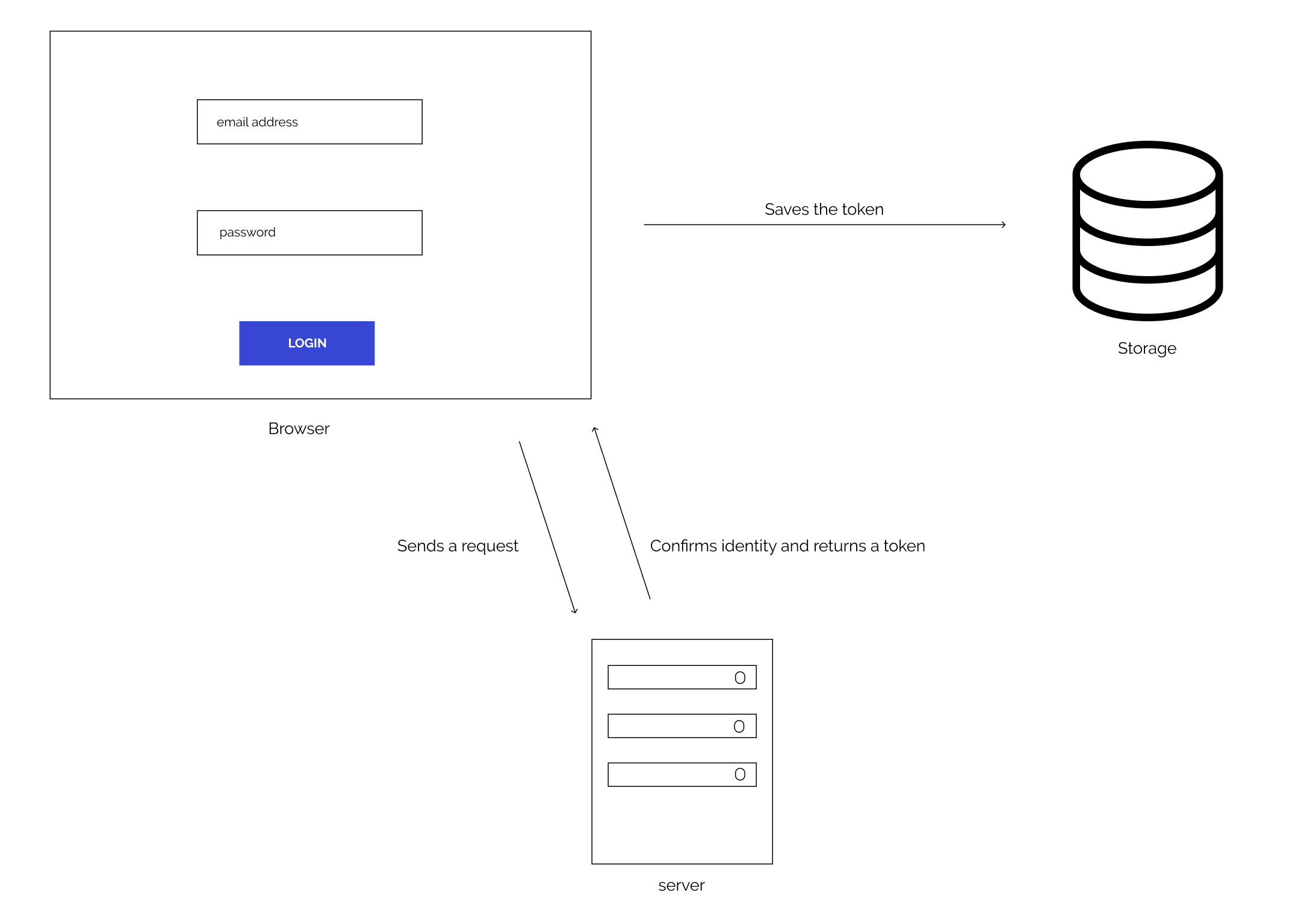 Modern apps authentication flow