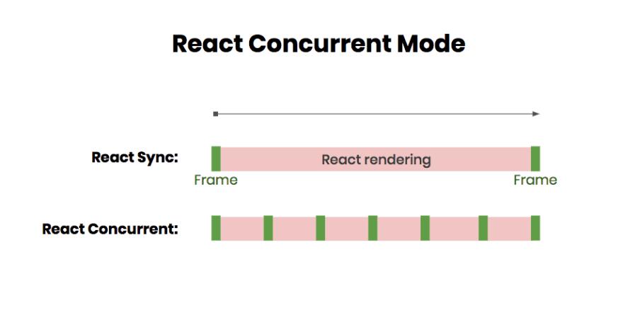 React concurrent mode frames