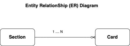 An entity relationship diagram.