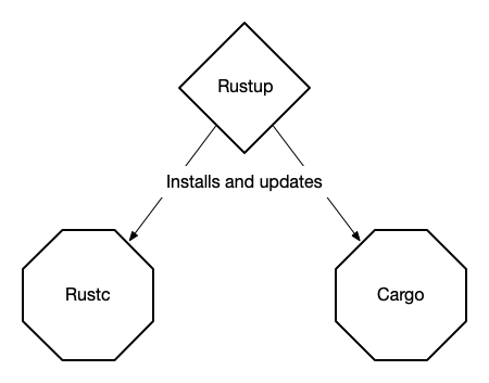 Rust Ecosystem Diagram