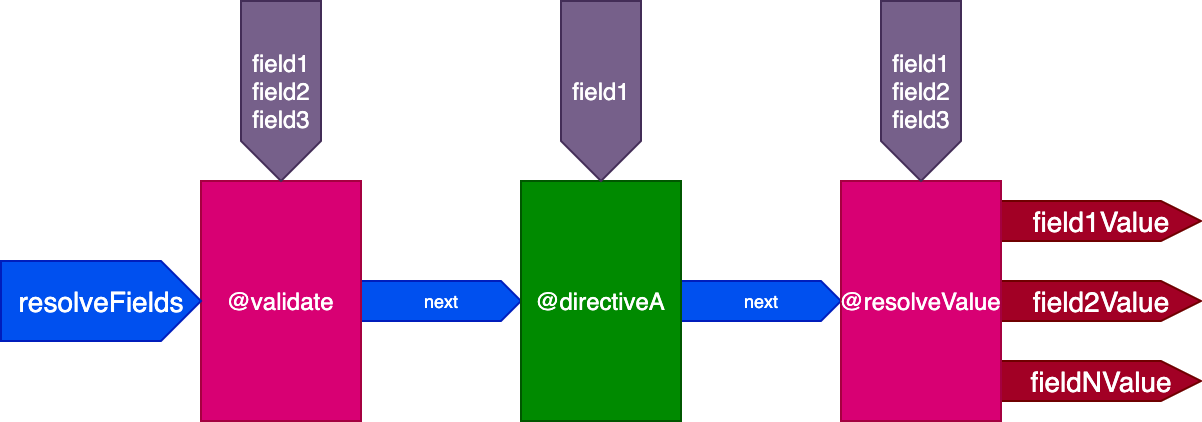 Single directive pipeline to resolve all fields