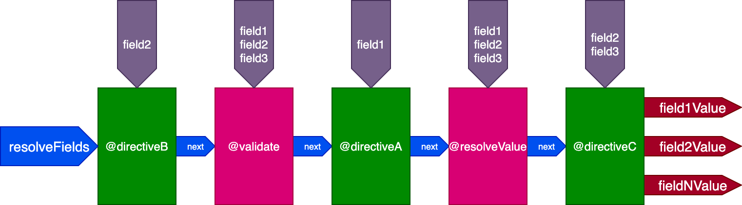 Another single directive pipeline to resolve all fields