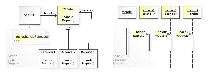 Chain-of-responsibility execution flow
