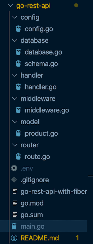 Folder Structure For Our API