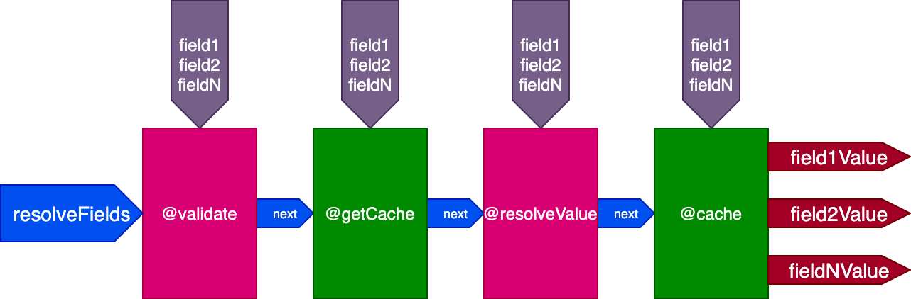 Pipeline with @getCache and @cache directives