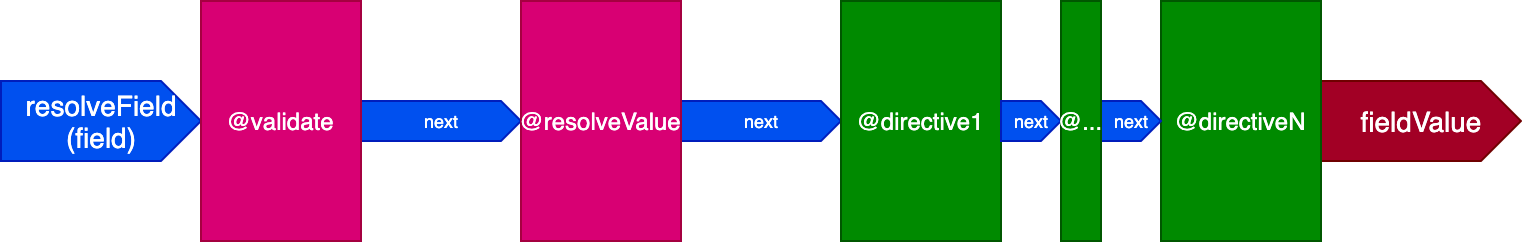Directive pipeline with @validate and @resolveValueAndMerge