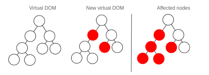 Visual Representation Of Component Hierarchy In The DOM Tree