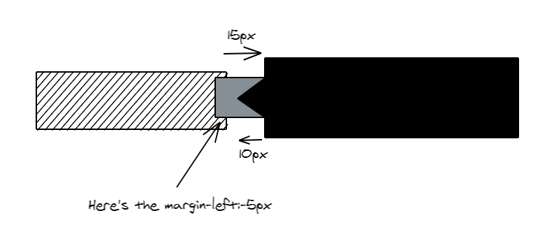 A diagram of colored margins.