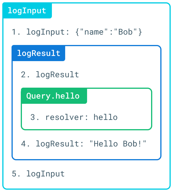 Output From Executing Middleware Functions With graphql-middleware