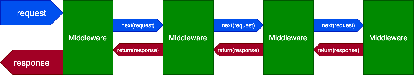 Middleware execution flow.