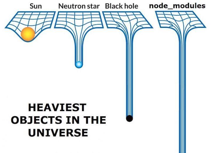 A Meme Making Light Of The Weight Of Node Modules