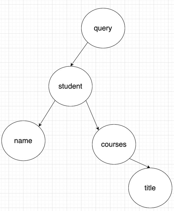 GraphQL Query Tree Diagram