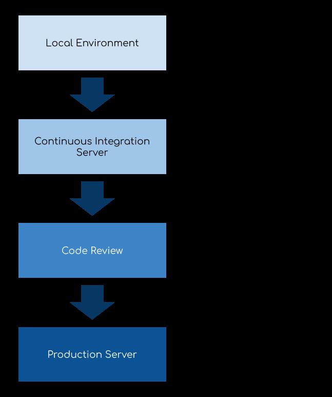 Static Analysis Software Development Lifecycle