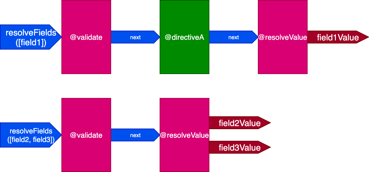 The query requires two directive pipelines to be resolved