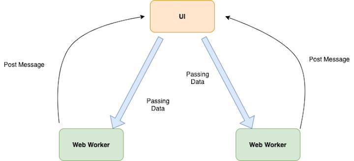Web Worker Diagram