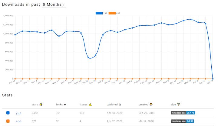 Zod Versus Yup — npm Trends