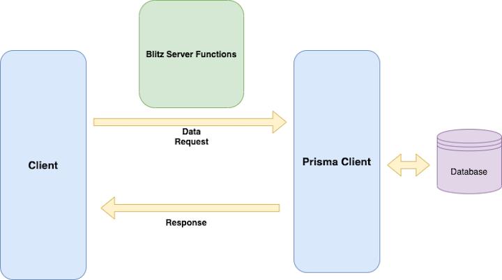Blitz and Prisma Diagram
