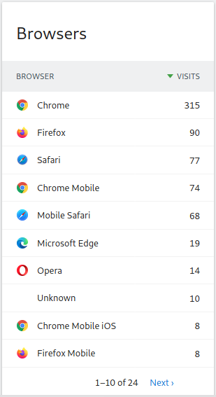 List of Browsers