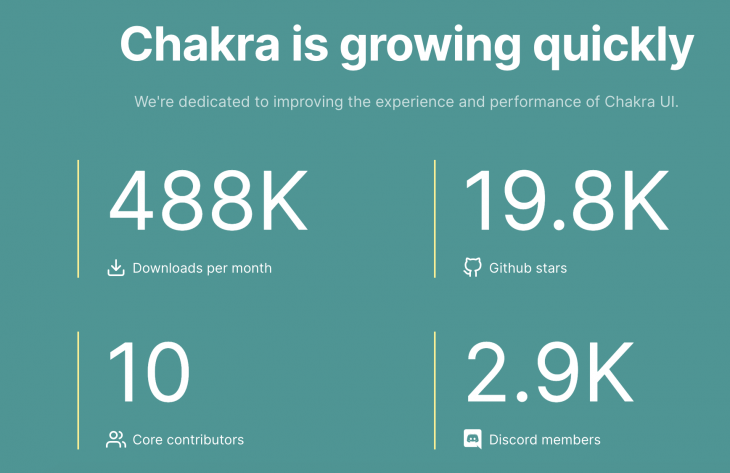 Chakra UI by the Numbers