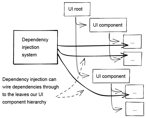 Using DI To Directly Wire Dependencies To The UI