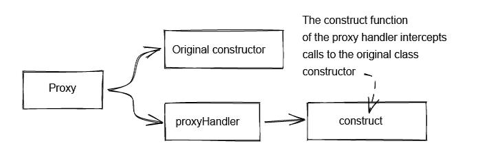Using A JS Proxy Instance