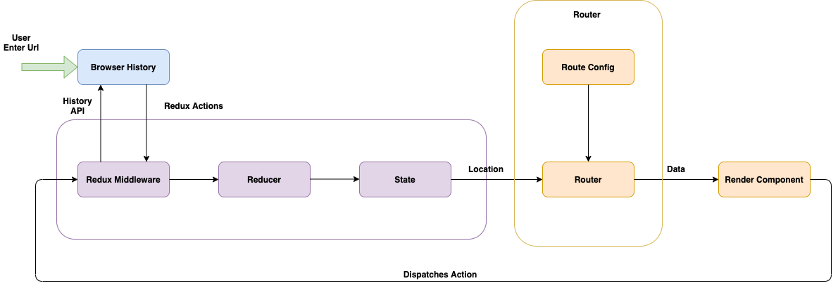 A flow chart demonstrating how redux routing works.