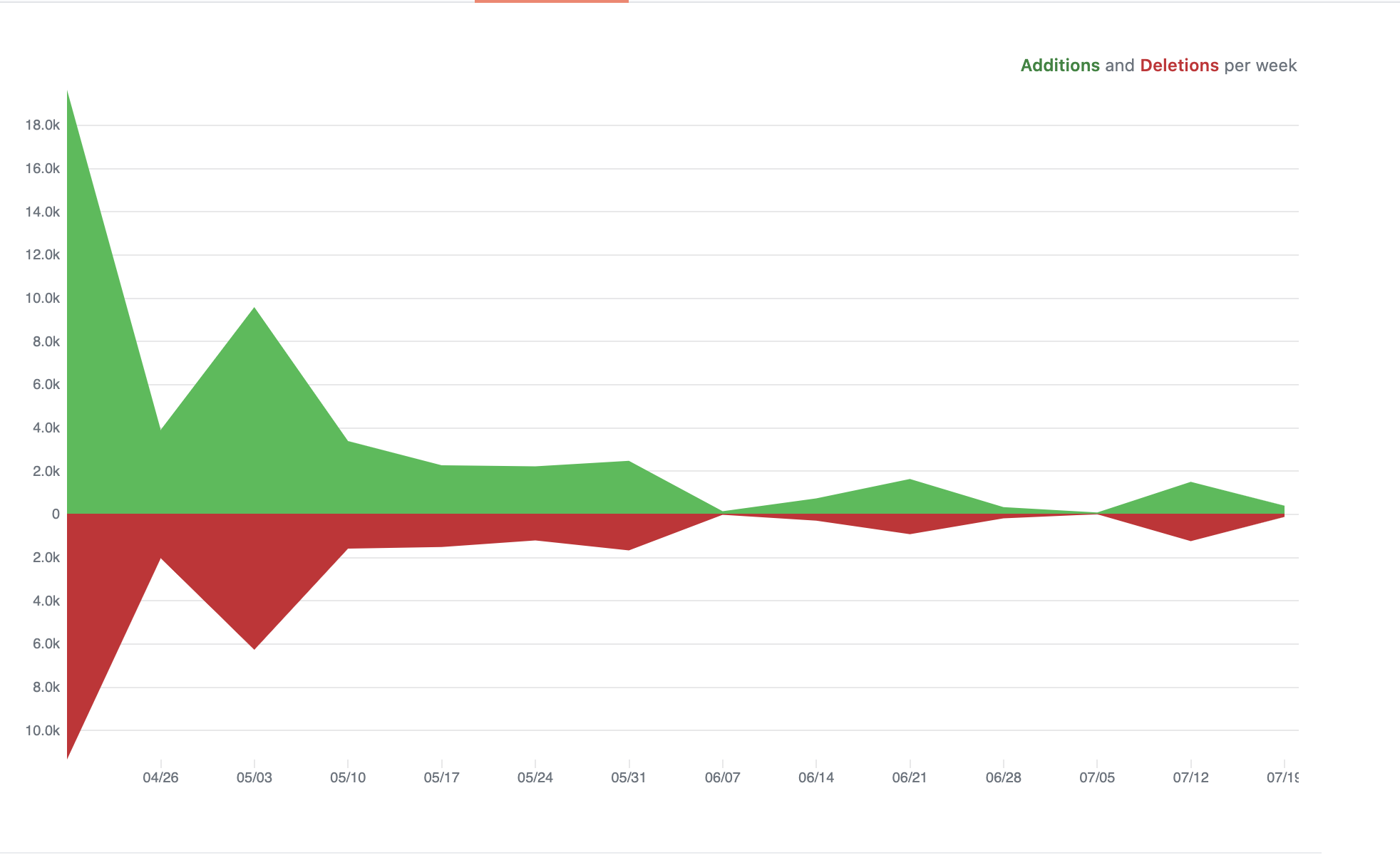 graph showing 18.0k additions and 10.0k deletions per week for vite