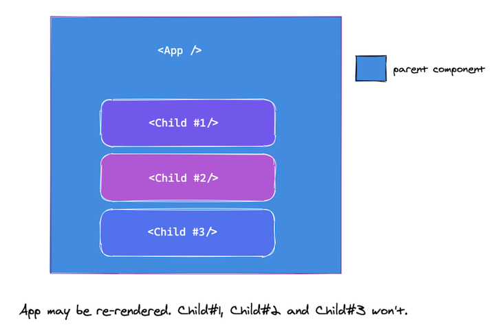 Child components do not re-render