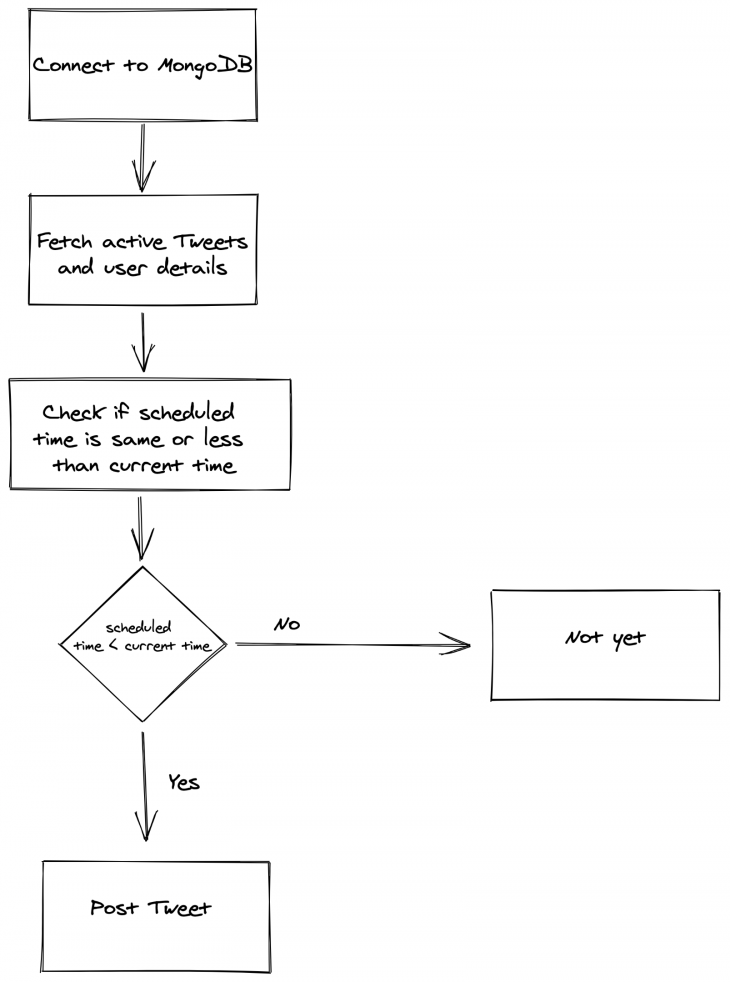 A flowchart showing how to connect to MongoDB.