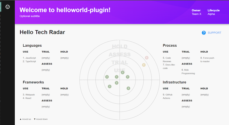 Our Hello World Plugin With The Tech Radar Component