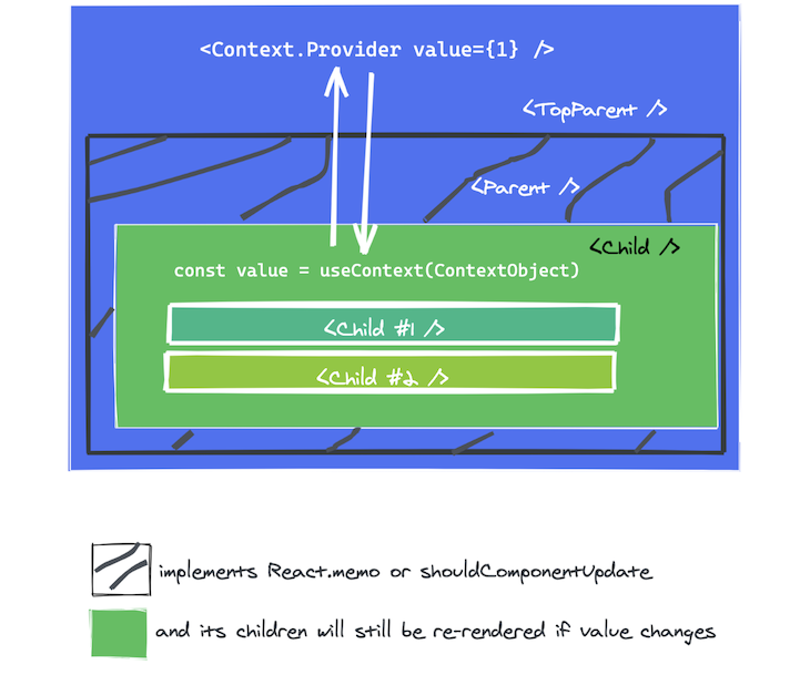 A component is re-rendered when it calls useContext