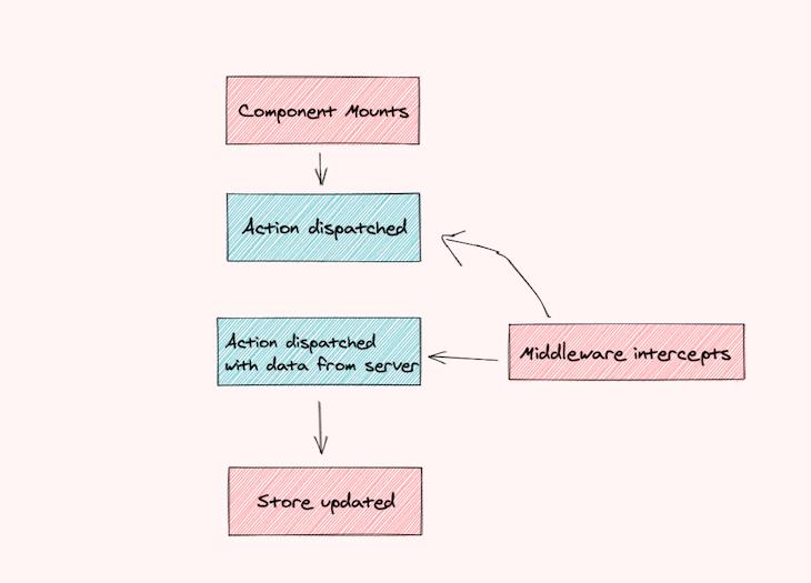 Redux User Profile App State Flow