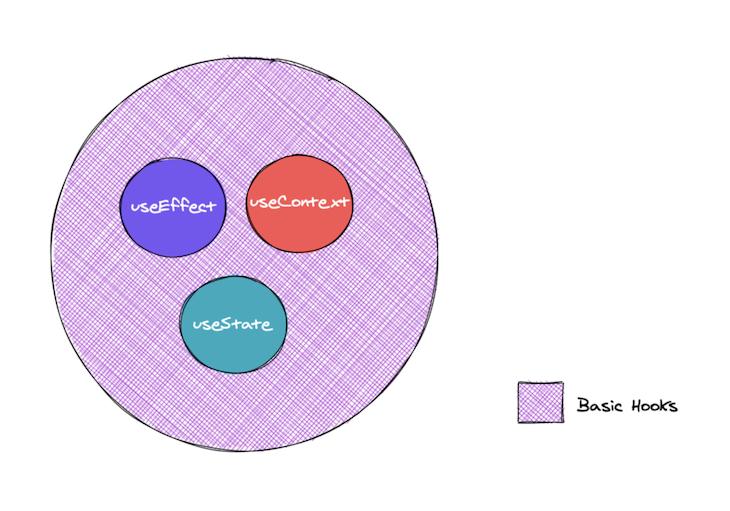 The Three Basic React Hooks