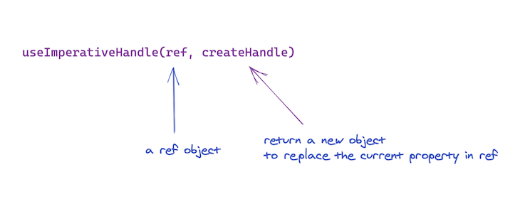 Value in the ref object is replaced