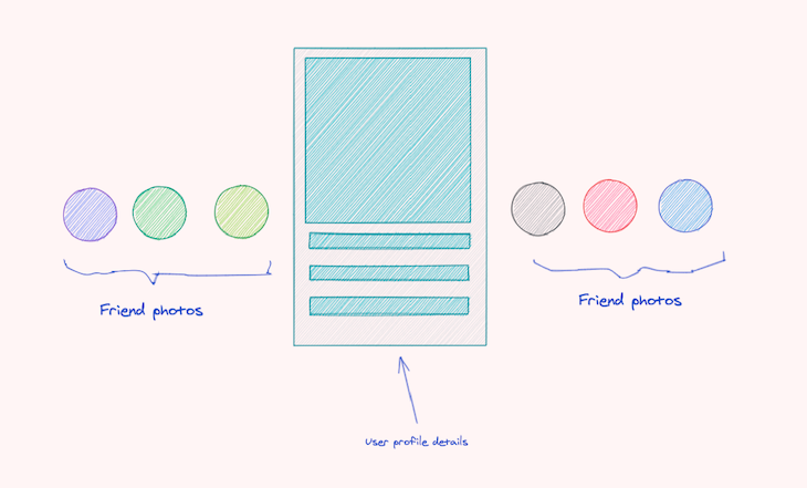 Diagram Of The App With Profile Details And Friends
