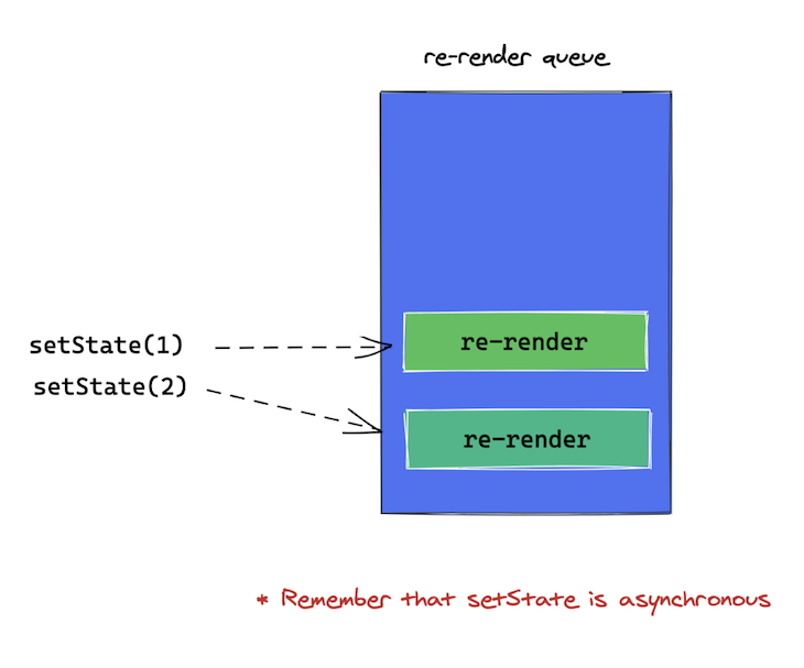 The useState Re-render Queue