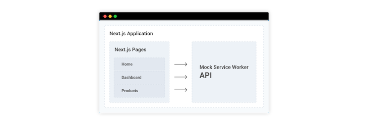 Next.js Layers For Interacting With The MSW API