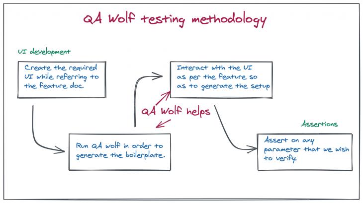 QA wolf methodology