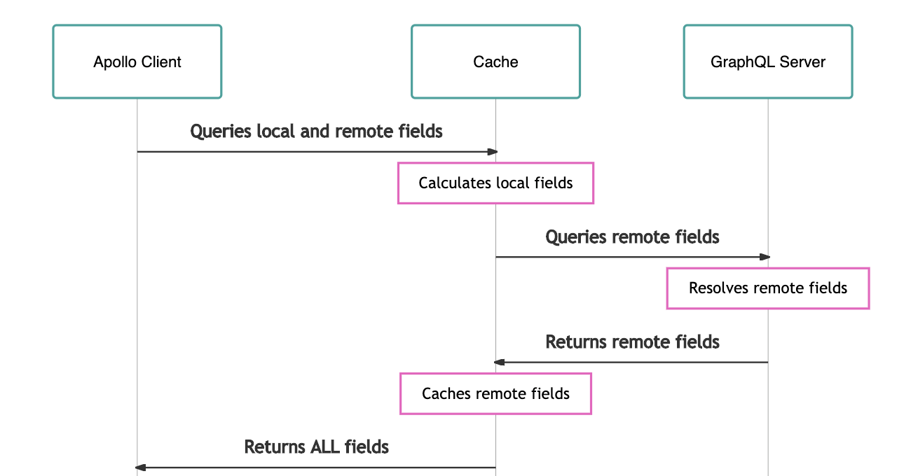 Queries and caches.