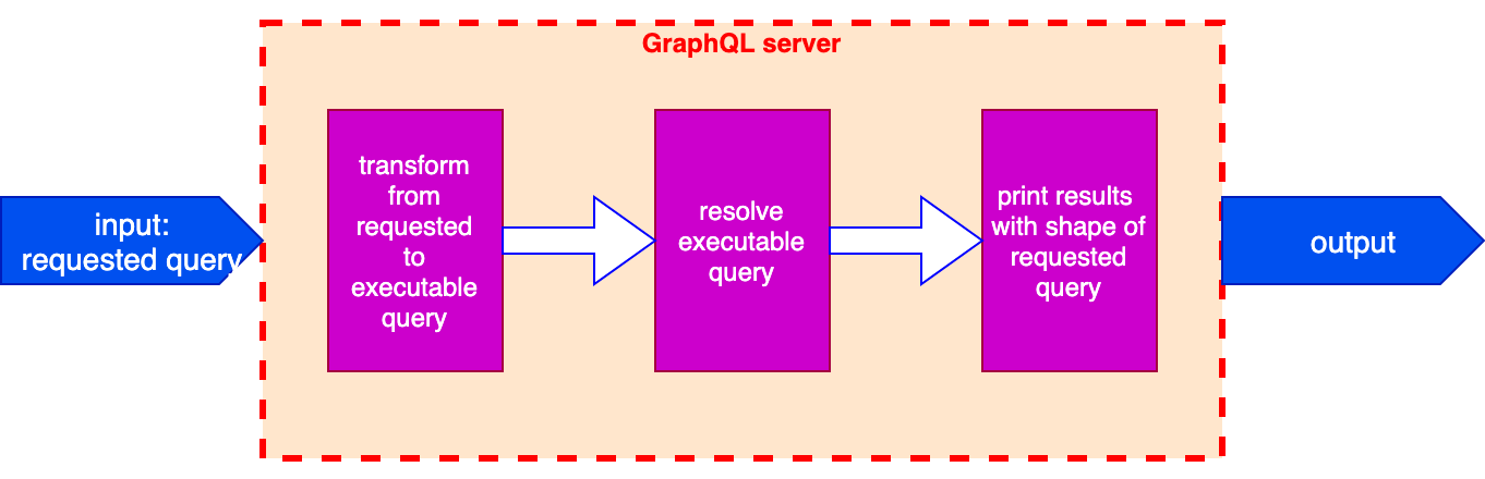 The Inner Process Within The GraphQL Server