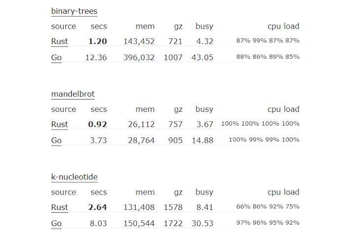 Rust Performance According to Bitbucket