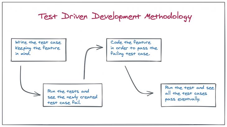 test driven development methodology